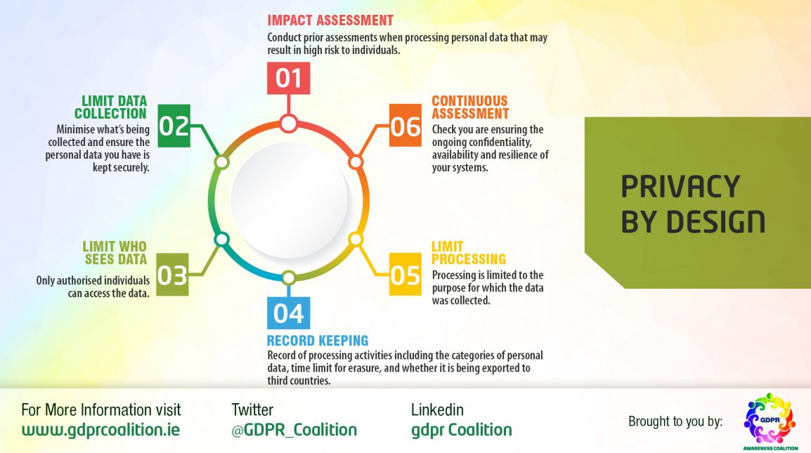 privacy impact assessment gdpr
